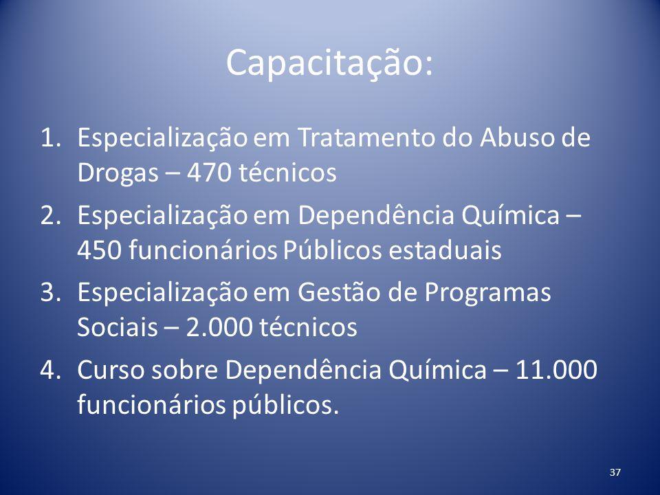 Capacitação: Especialização em Tratamento do Abuso de Drogas – 470 técnicos.