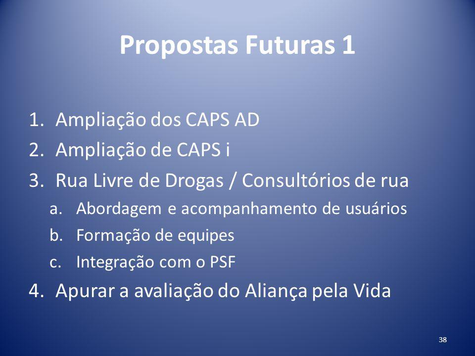 Propostas Futuras 1 Ampliação dos CAPS AD Ampliação de CAPS i