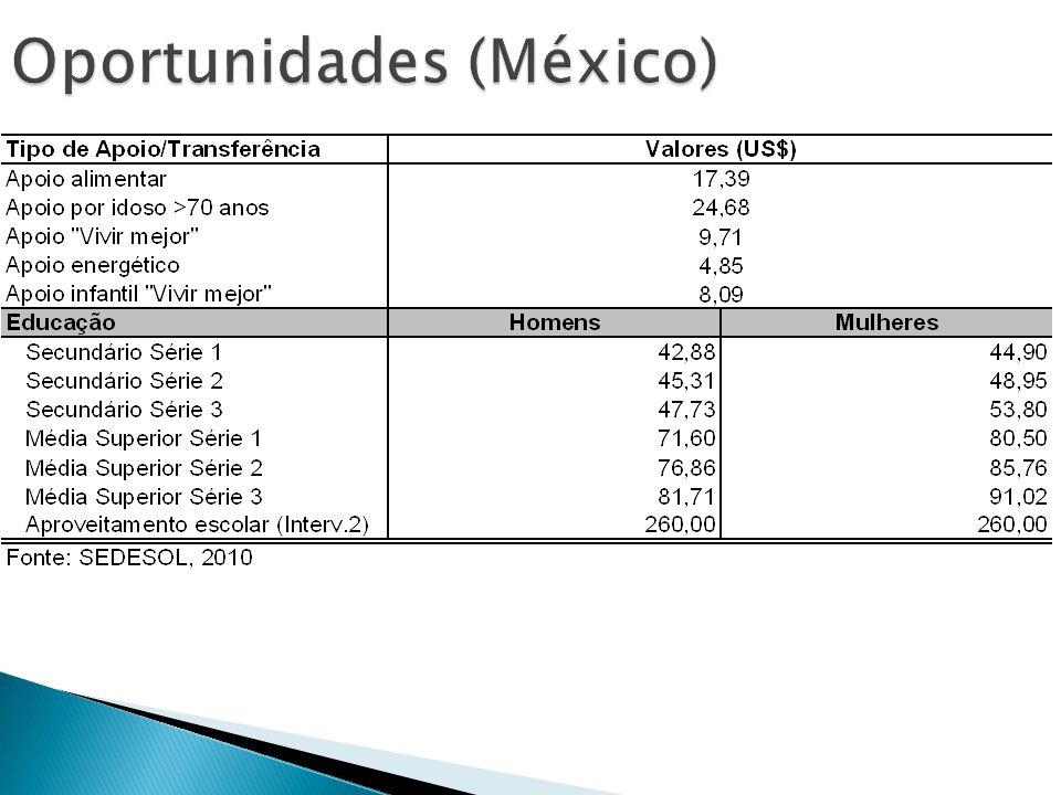 Oportunidades (México)