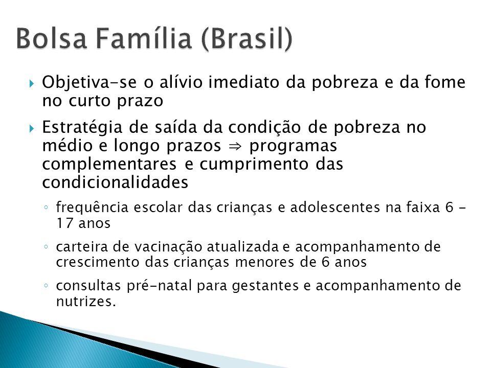 Bolsa Família (Brasil)