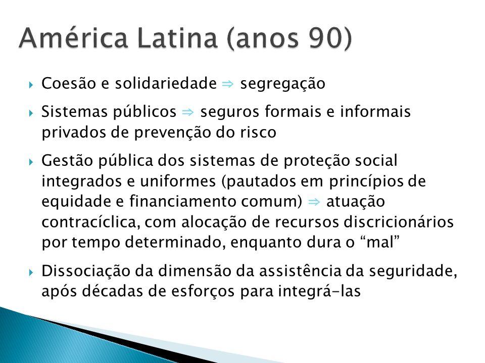 América Latina (anos 90) Coesão e solidariedade ⇒ segregação
