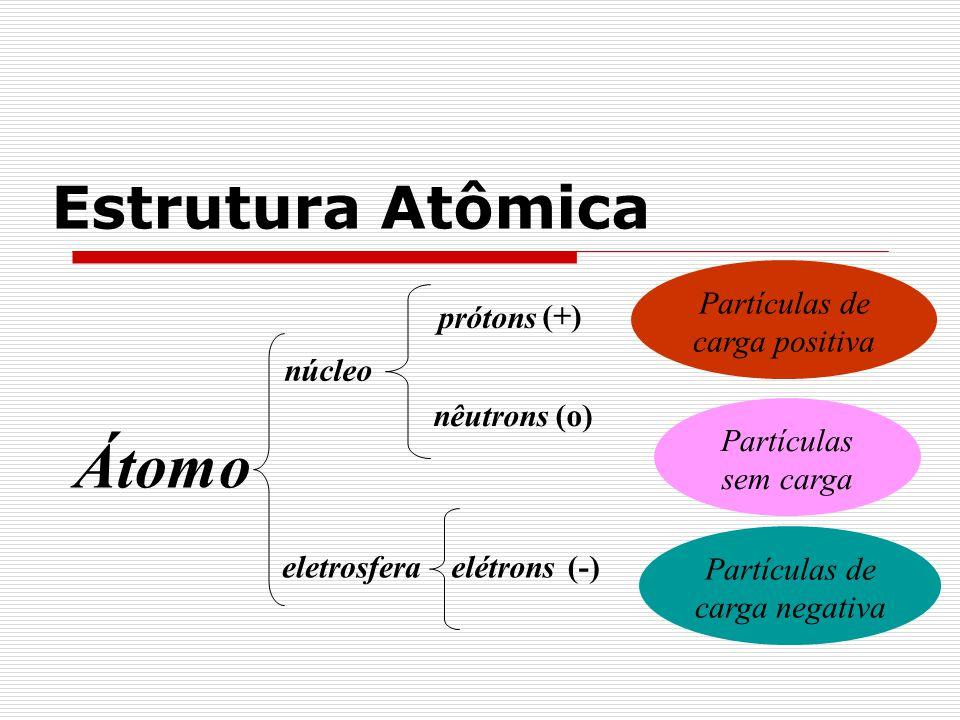 Átomo Estrutura Atômica Partículas de carga positiva prótons (+)