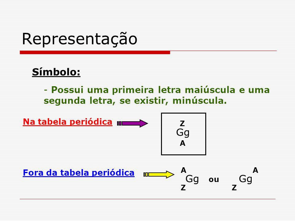 Representação Símbolo: Gg Gg Gg