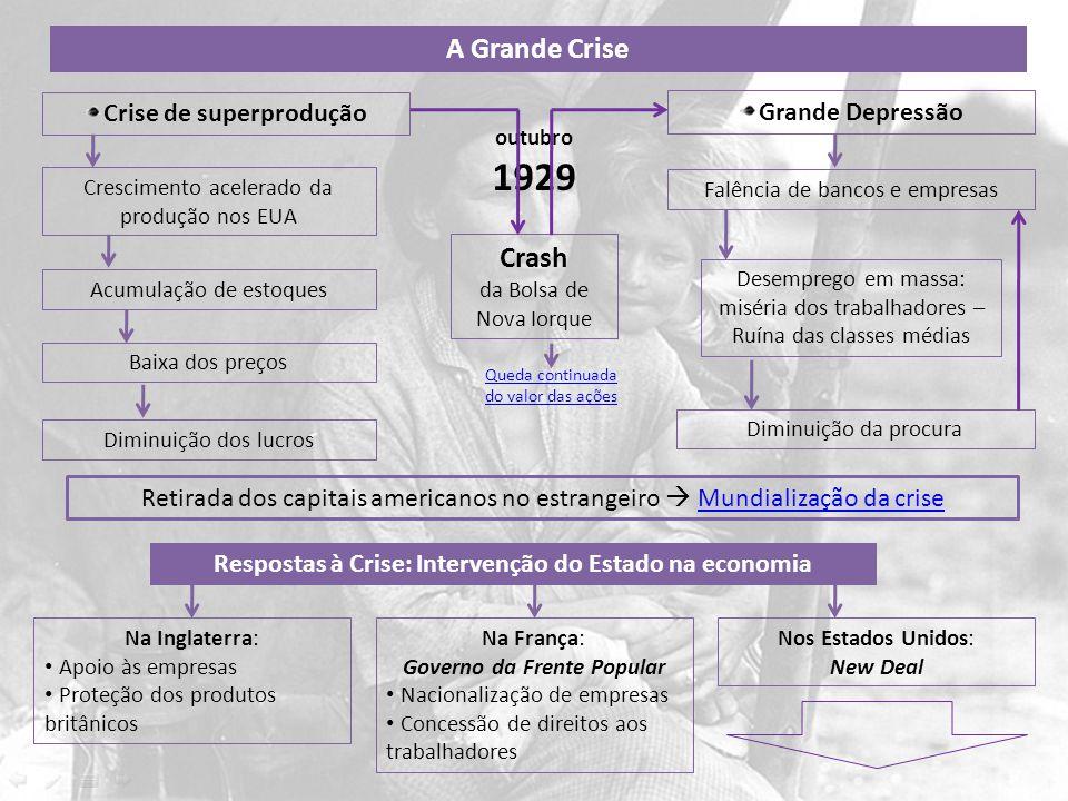 1929 A Grande Crise Crash Crise de superprodução Grande Depressão