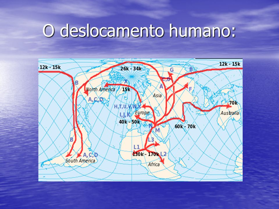 O deslocamento humano: