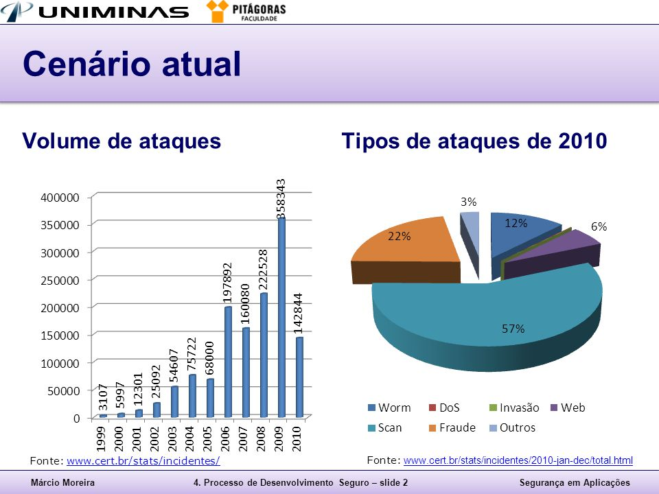 Cenário atual Volume de ataques Tipos de ataques de 2010