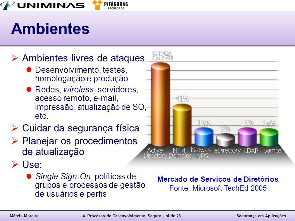Mercado de Serviços de Diretórios