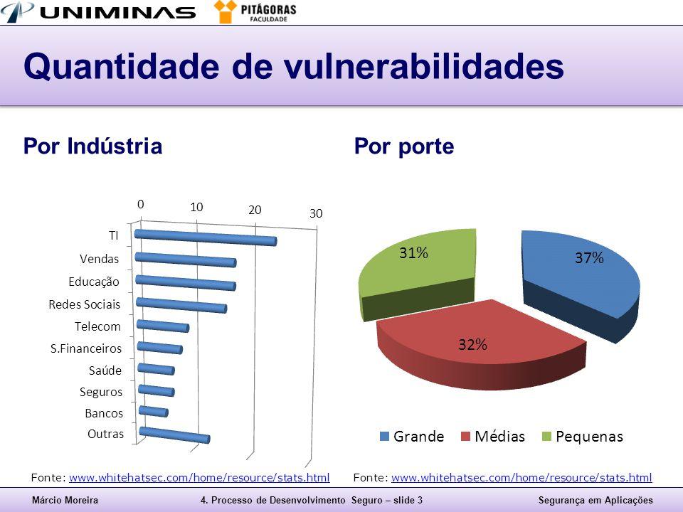 Quantidade de vulnerabilidades