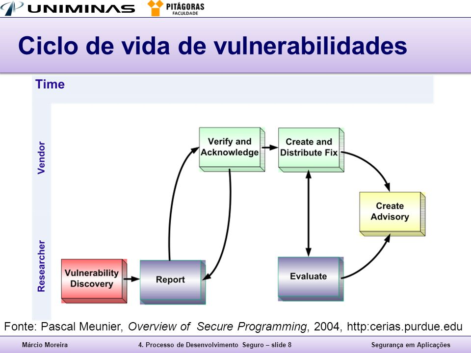 Ciclo de vida de vulnerabilidades