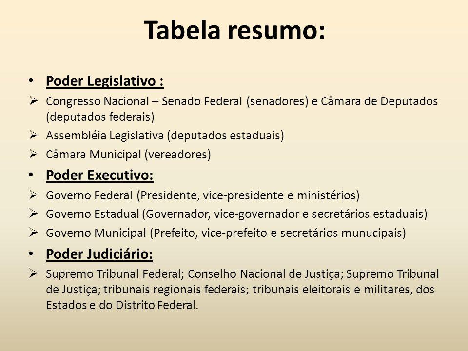 Tabela resumo: Poder Legislativo : Poder Executivo: Poder Judiciário: