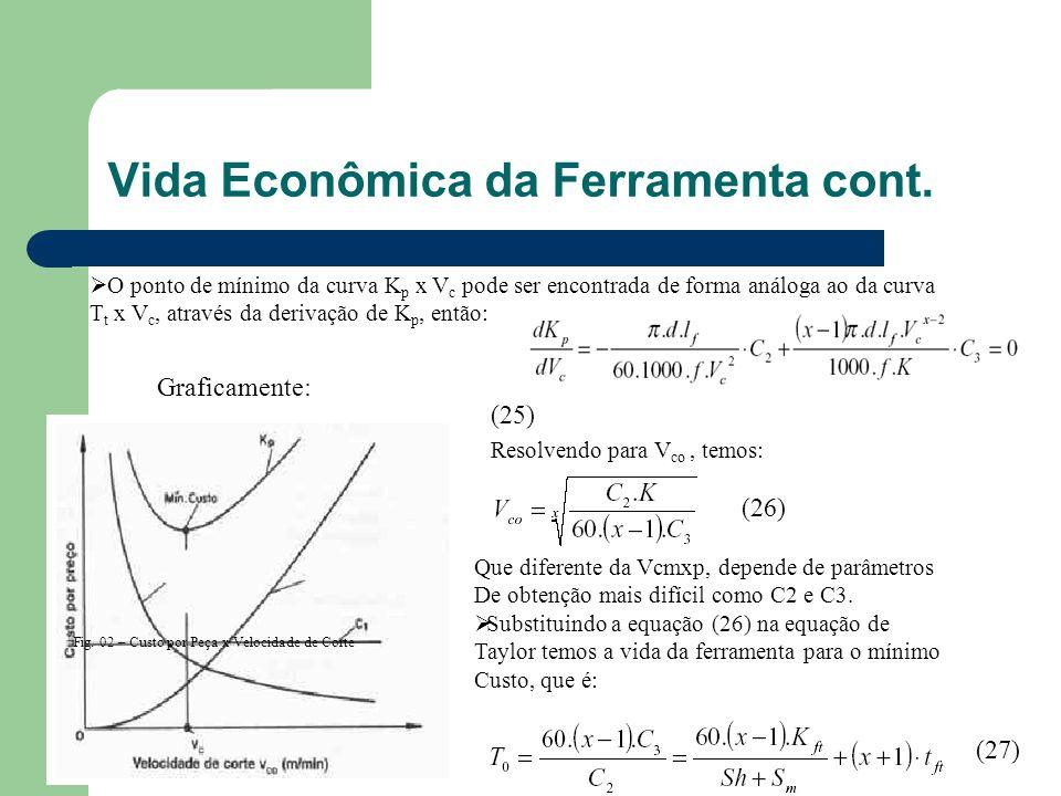 Vida Econômica da Ferramenta cont.