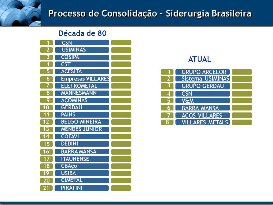 Processo de Consolidação – Siderurgia Brasileira