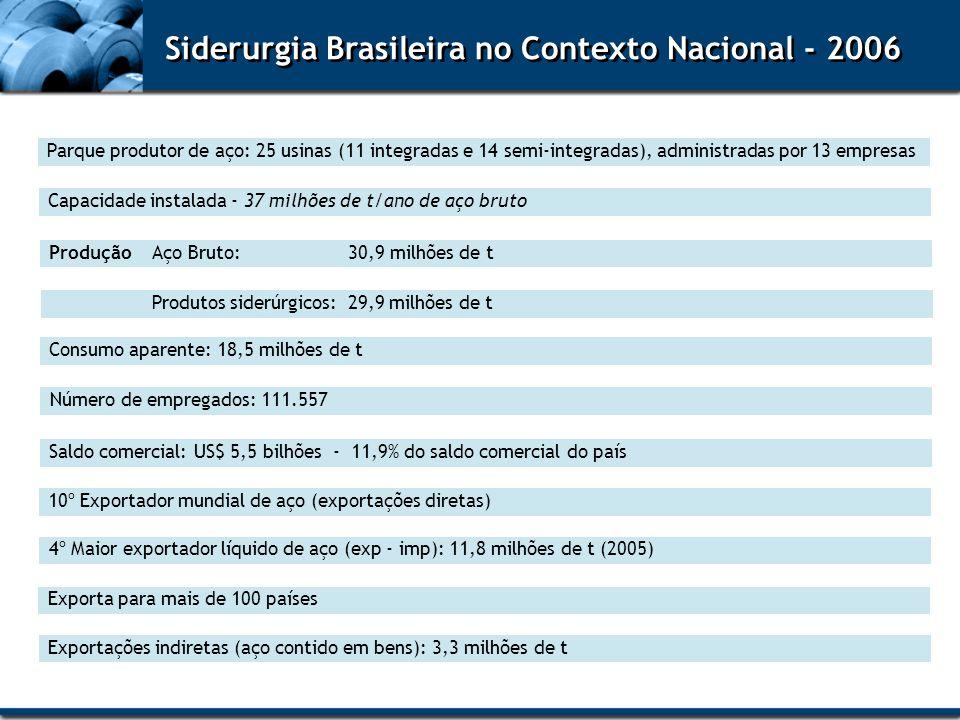 Siderurgia Brasileira no Contexto Nacional - 2006