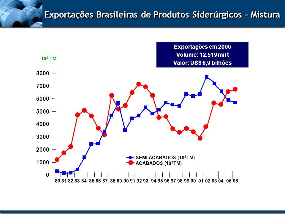 Exportações Brasileiras de Produtos Siderúrgicos - Mistura