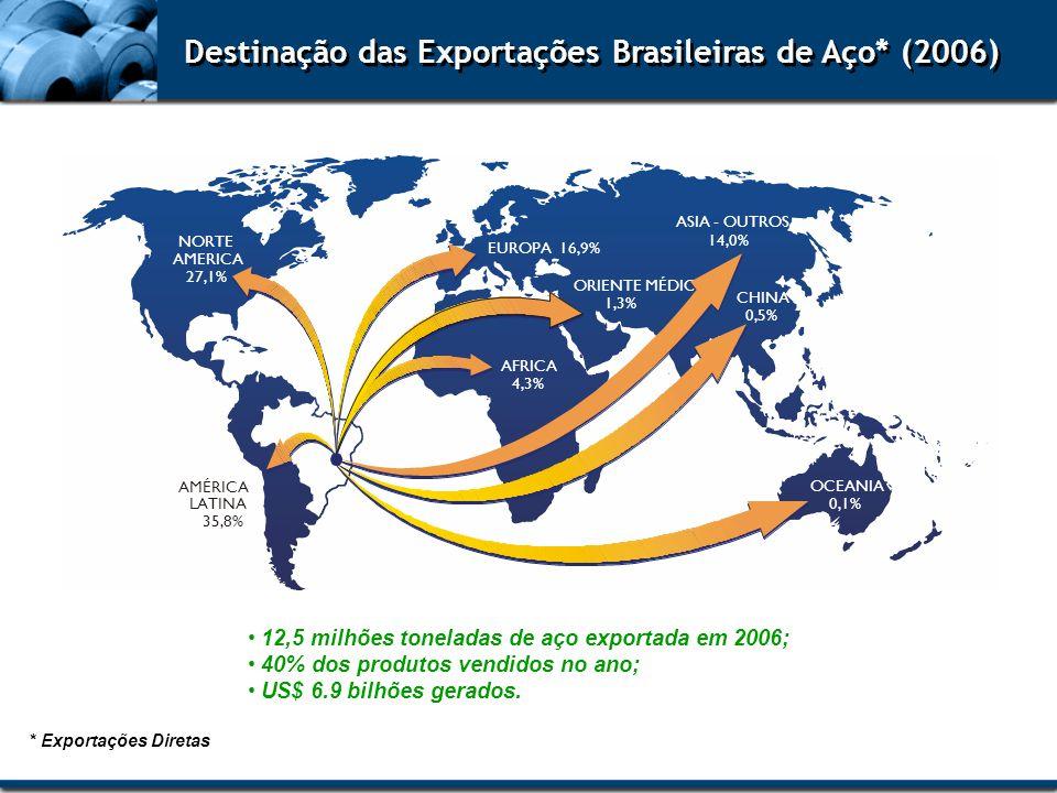 Destinação das Exportações Brasileiras de Aço* (2006)