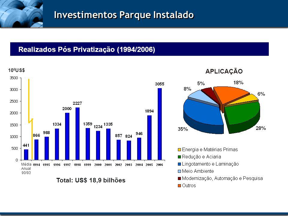 Investimentos Parque Instalado Realizados Pós Privatização (1994/2006)
