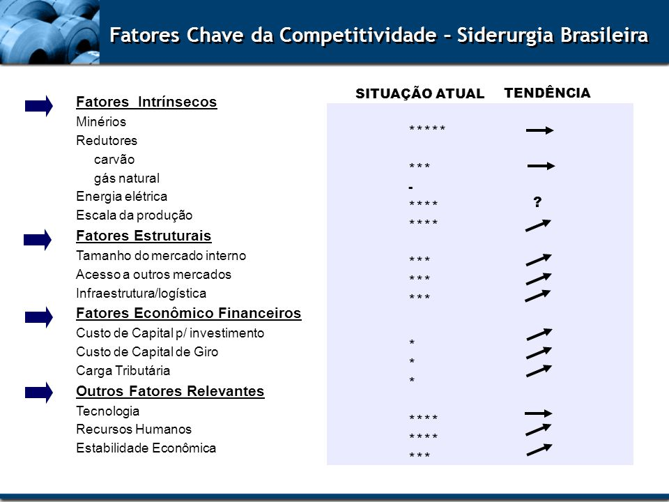 Fatores Chave da Competitividade – Siderurgia Brasileira