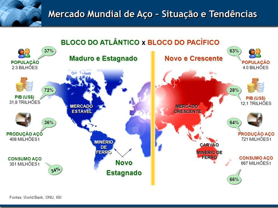 Mercado Mundial de Aço – Situação e Tendências