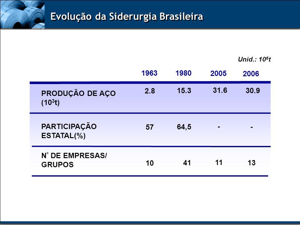 Evolução da Siderurgia Brasileira