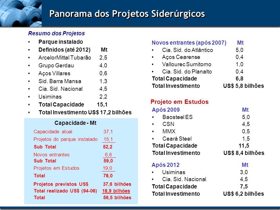 Panorama dos Projetos Siderúrgicos