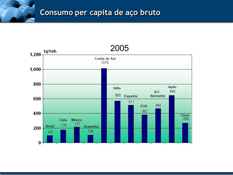 2005 Consumo per capita de aço bruto kg/hab. Coréia do Sul Japão