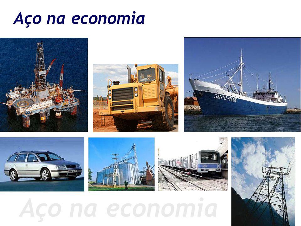 Aço na economia Aço na economia