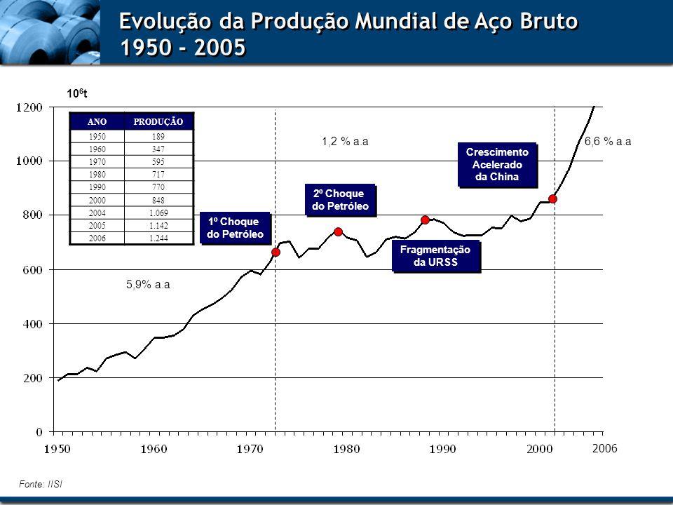 Evolução da Produção Mundial de Aço Bruto 1950 - 2005