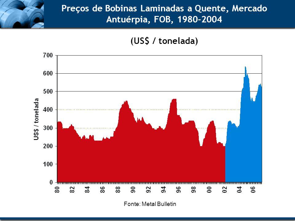 Preços de Bobinas Laminadas a Quente, Mercado Antuérpia, FOB, 1980-2004 (US$ / tonelada)