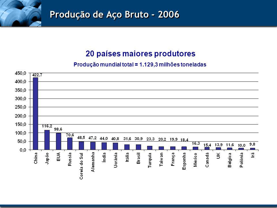 Produção de Aço Bruto - 2006 20 países maiores produtores