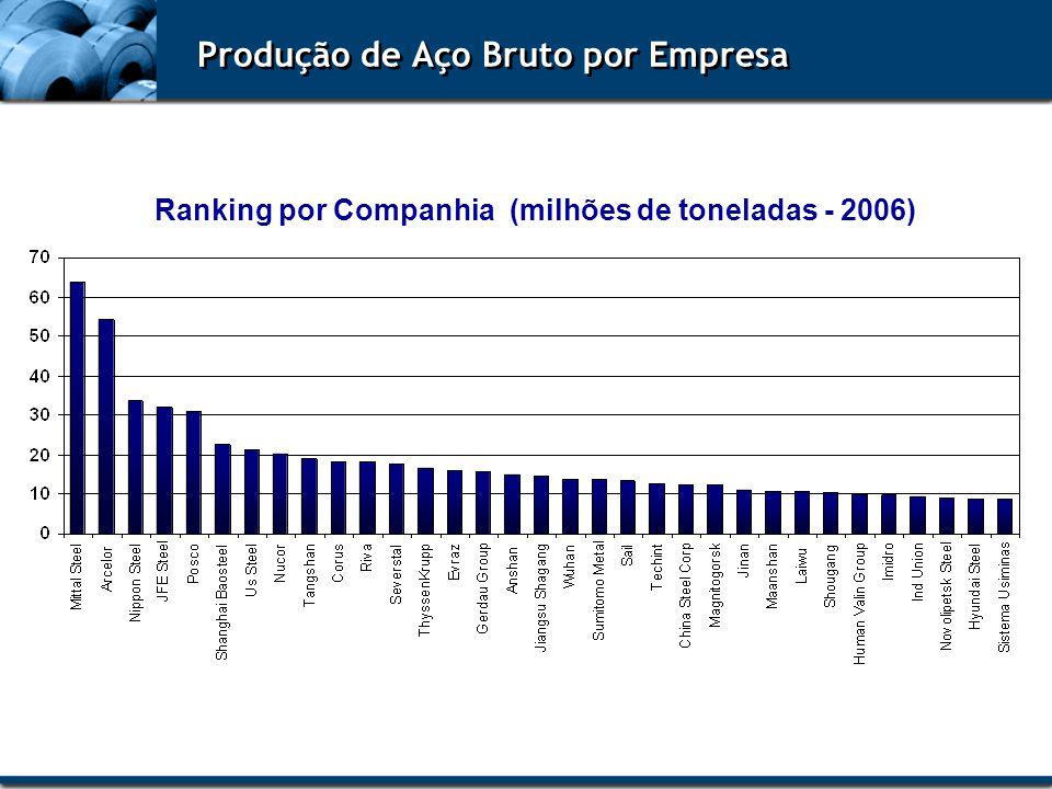 Produção de Aço Bruto por Empresa