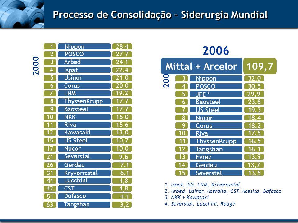 2006 Processo de Consolidação – Siderurgia Mundial Mittal + Arcelor