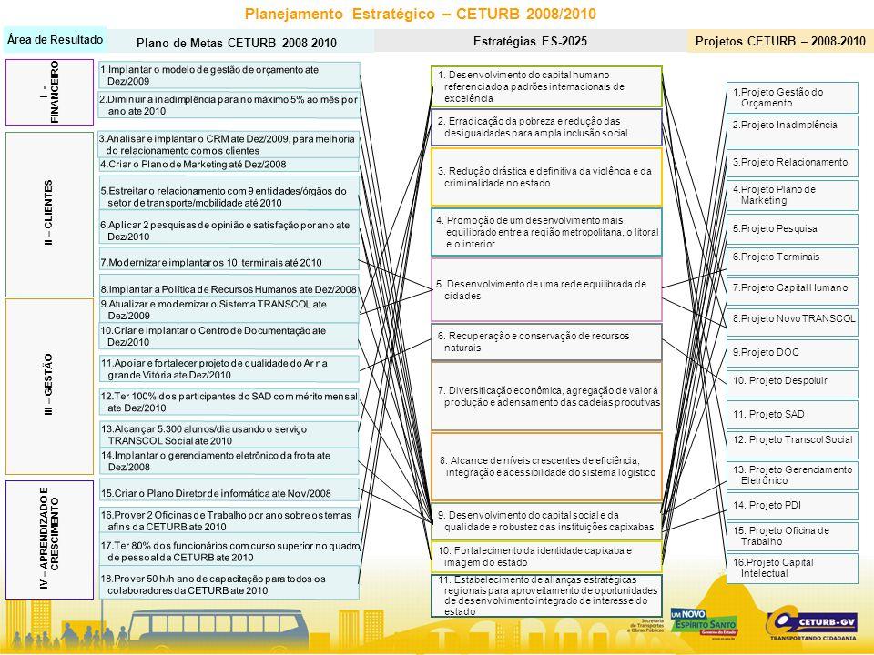 Planejamento Estratégico – CETURB 2008/2010