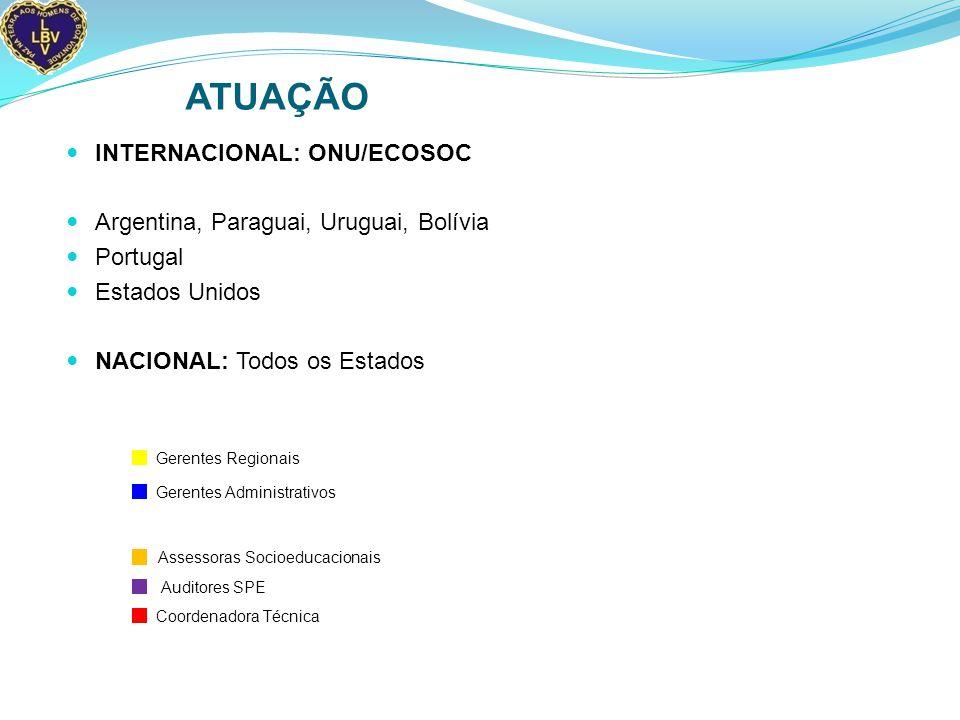 ATUAÇÃO INTERNACIONAL: ONU/ECOSOC