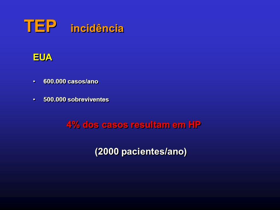 TEP incidência EUA 4% dos casos resultam em HP (2000 pacientes/ano)
