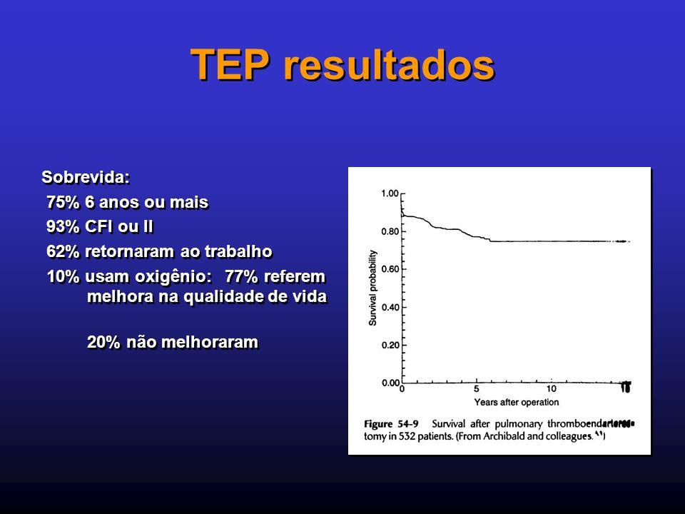 TEP resultados Sobrevida: 75% 6 anos ou mais 93% CFI ou II