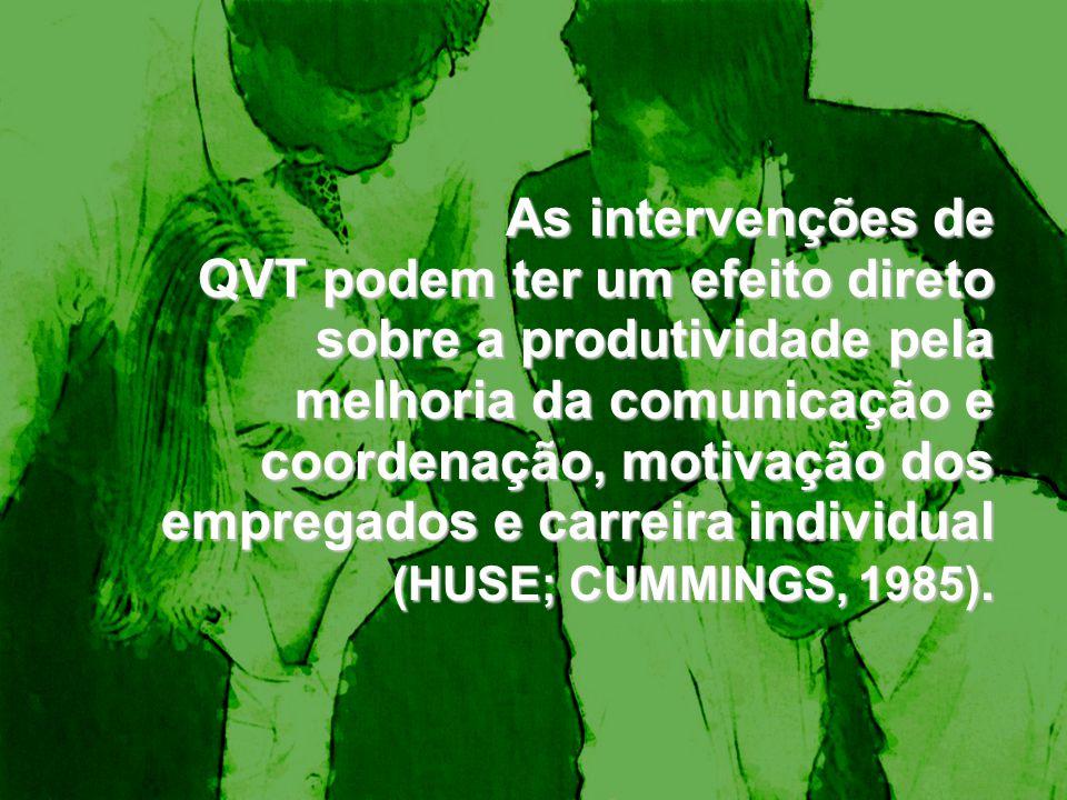 As intervenções de QVT podem ter um efeito direto sobre a produtividade pela melhoria da comunicação e coordenação, motivação dos empregados e carreira individual (HUSE; CUMMINGS, 1985).