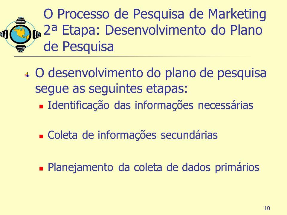 O Processo de Pesquisa de Marketing 2ª Etapa: Desenvolvimento do Plano de Pesquisa