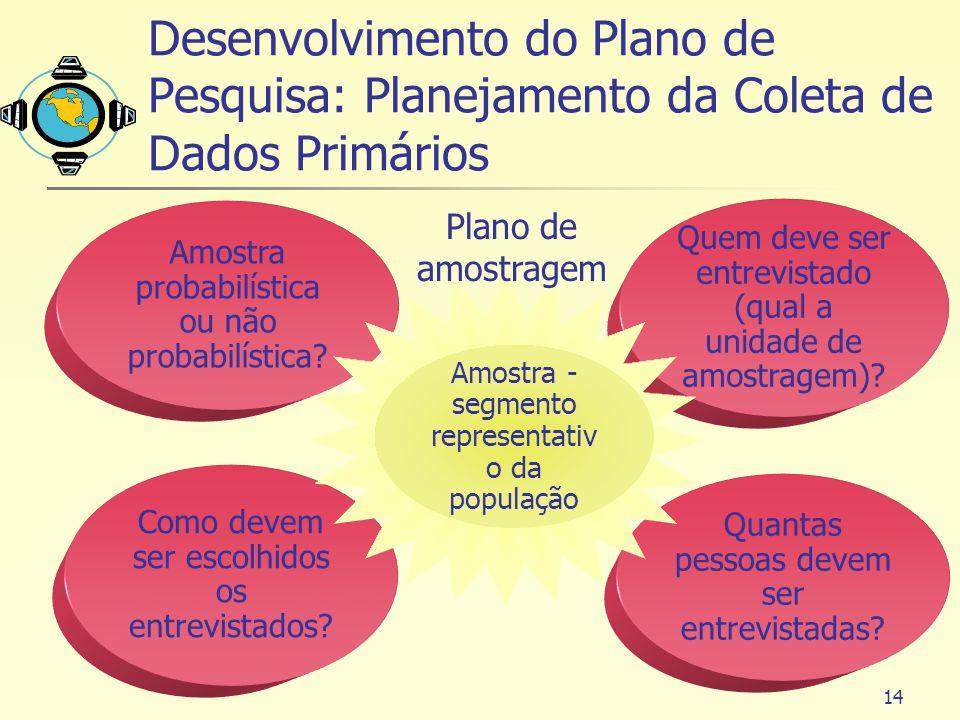 Desenvolvimento do Plano de Pesquisa: Planejamento da Coleta de Dados Primários