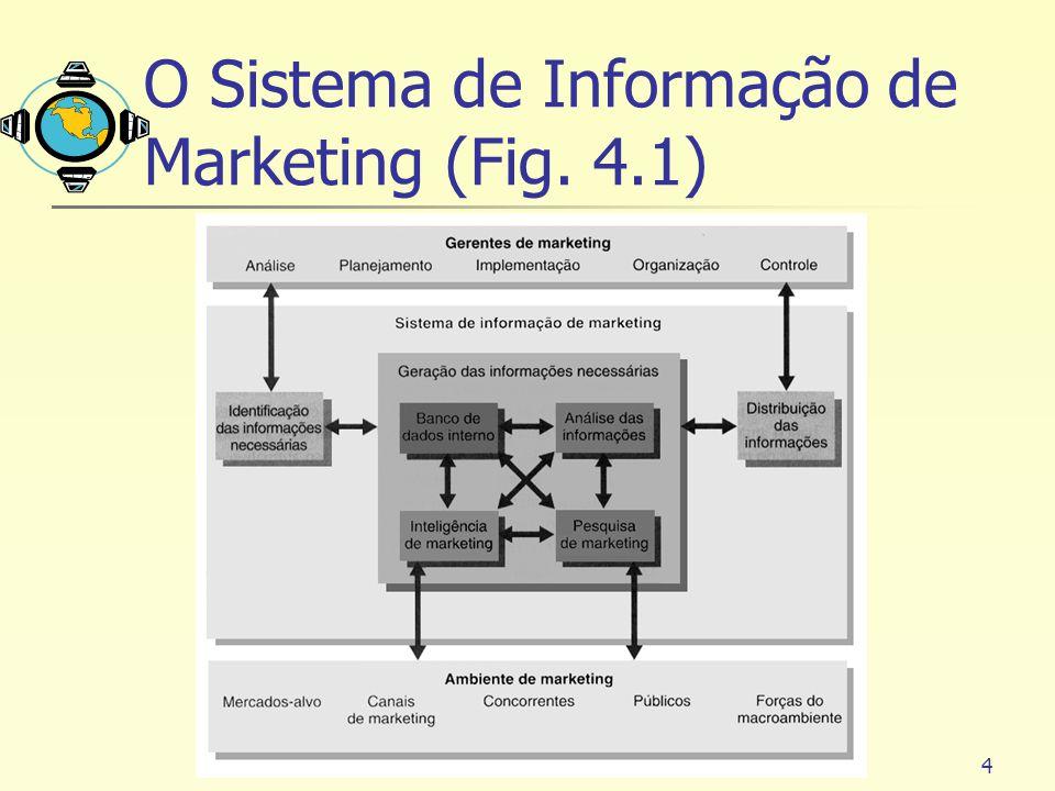 O Sistema de Informação de Marketing (Fig. 4.1)