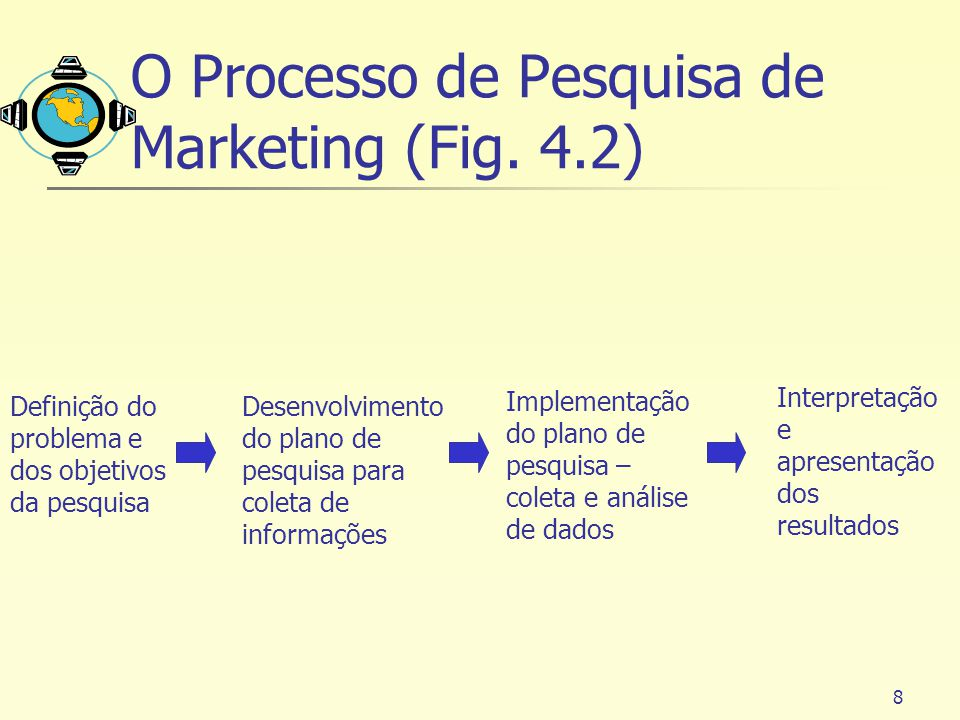 O Processo de Pesquisa de Marketing (Fig. 4.2)