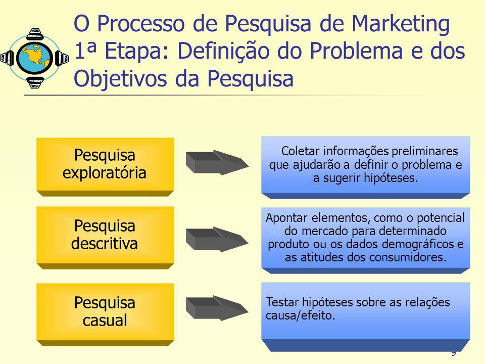 O Processo de Pesquisa de Marketing 1ª Etapa: Definição do Problema e dos Objetivos da Pesquisa