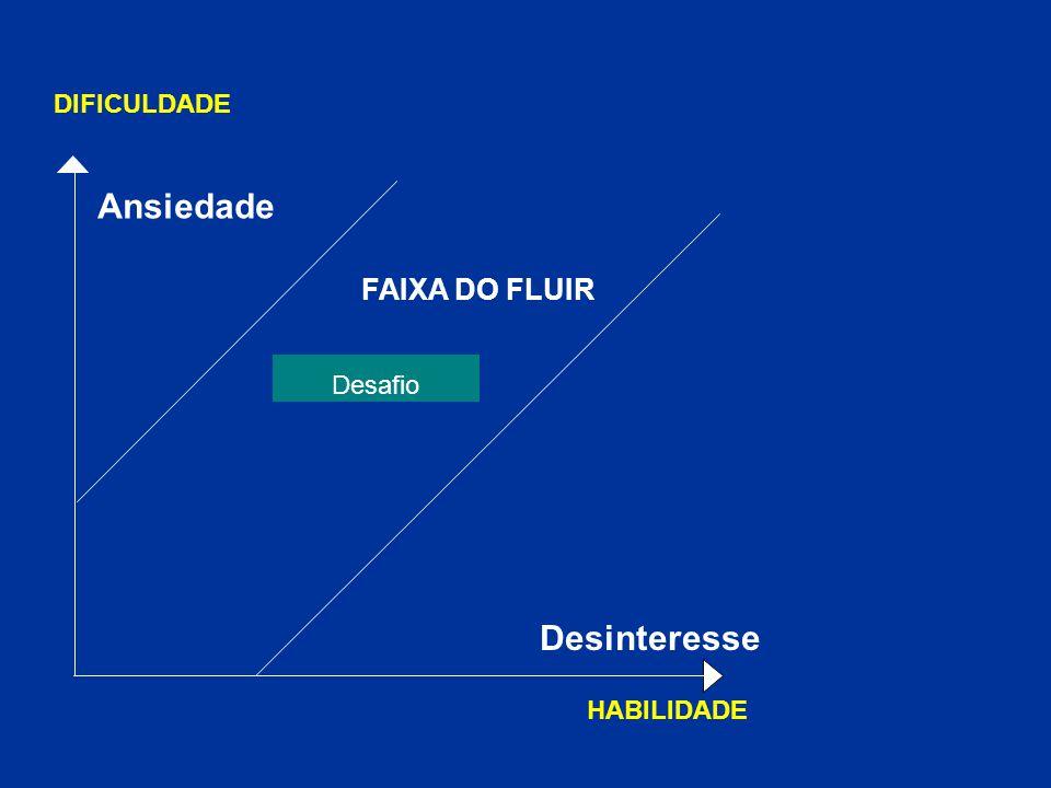 DIFICULDADE Ansiedade FAIXA DO FLUIR Desafio Desinteresse HABILIDADE