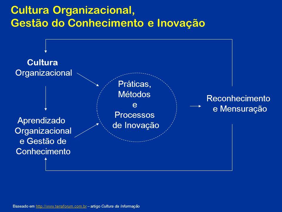 Cultura Organizacional, Gestão do Conhecimento e Inovação