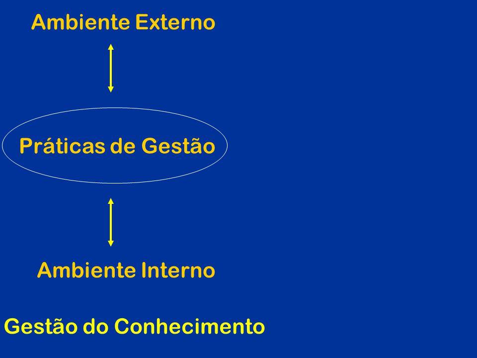 Ambiente Externo Práticas de Gestão Ambiente Interno Gestão do Conhecimento
