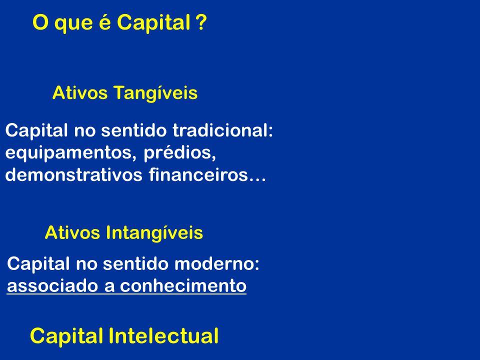 O que é Capital Capital Intelectual Ativos Tangíveis