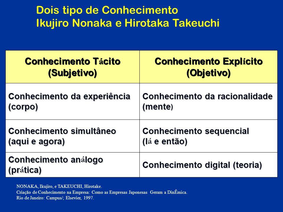 Conhecimento Tácito (Subjetivo) Conhecimento Explícito (Objetivo)