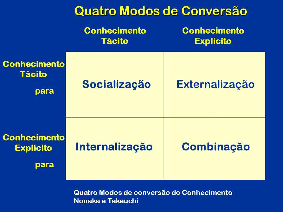 Quatro Modos de Conversão