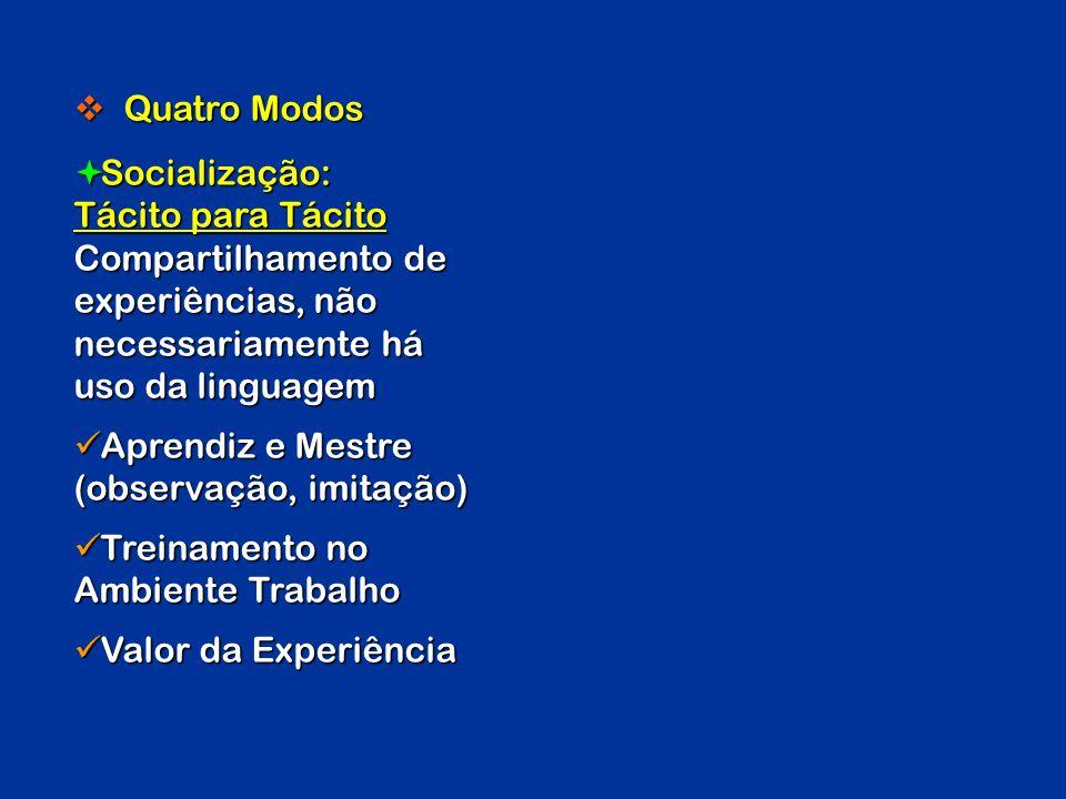 Quatro Modos Socialização: Tácito para Tácito. Compartilhamento de experiências, não necessariamente há uso da linguagem.