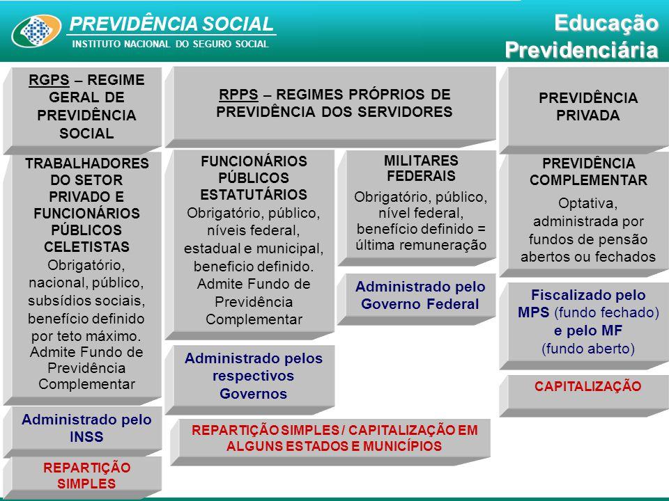 RGPS – REGIME GERAL DE PREVIDÊNCIA SOCIAL
