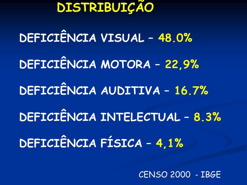 DISTRIBUIÇÃO DEFICIÊNCIA VISUAL – 48. 0% DEFICIÊNCIA MOTORA – 22,9%